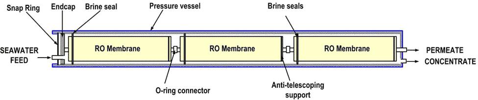 Fig. 21 : Assemblage d'éléments d'osmose inverse dans un tube de pression - Source : Lenntech
