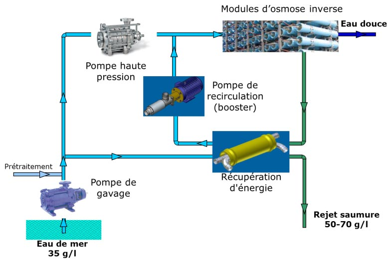 Fig. 23 : Schéma général d'une unité d'osmose inverse