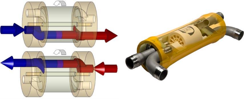 Fig. 24 : Echangeur de pression - Source : Energy Recovery Inc.
