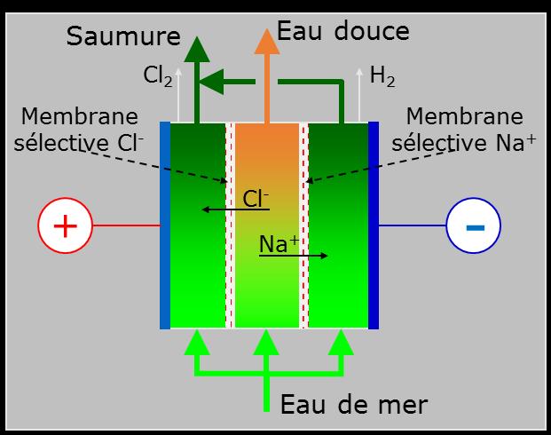 Fig. 25 : Principe de l'électrodialyse