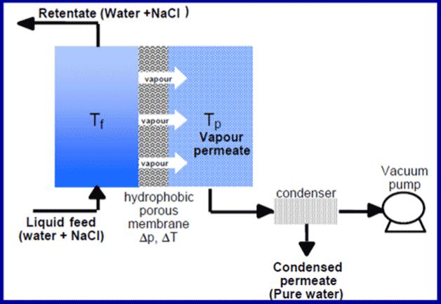 Fig. 27 : Principe de la distillation membranaire - Source : R.Ben Aïm