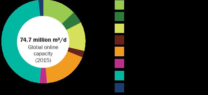Fig. 30 : Capacité de dessalement en service en 2015 et ventilation par zone géographique - Source : Global Water Intelligence, DesalData.com
