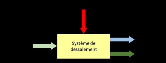 Fig. 3 : Principe d'un système de dessalement – Source : Philippe Bandelier
