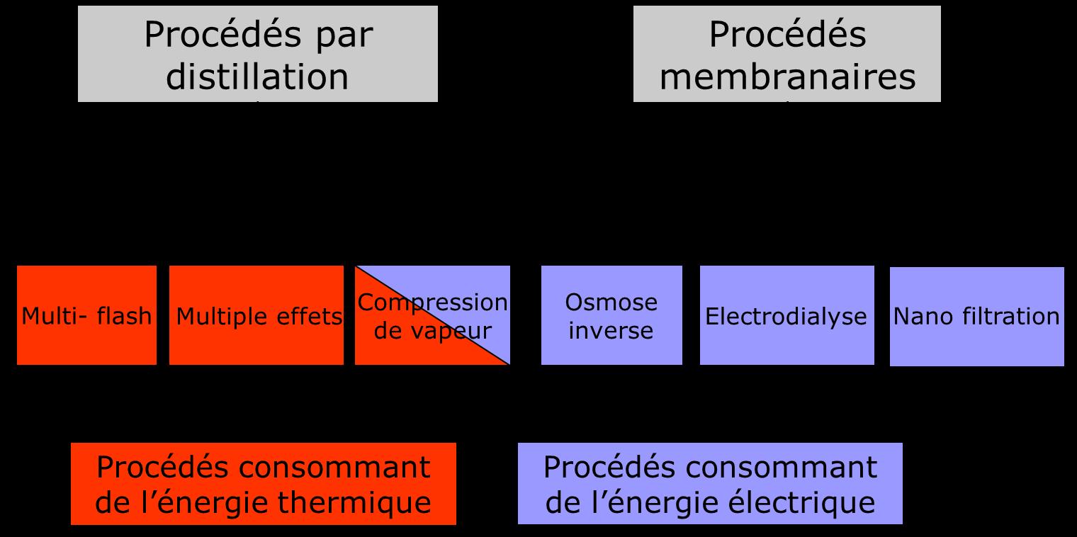 Fig. 6 : Principaux procédés industriels de dessalement d'eau de mer - Source: Philippe Bandelier