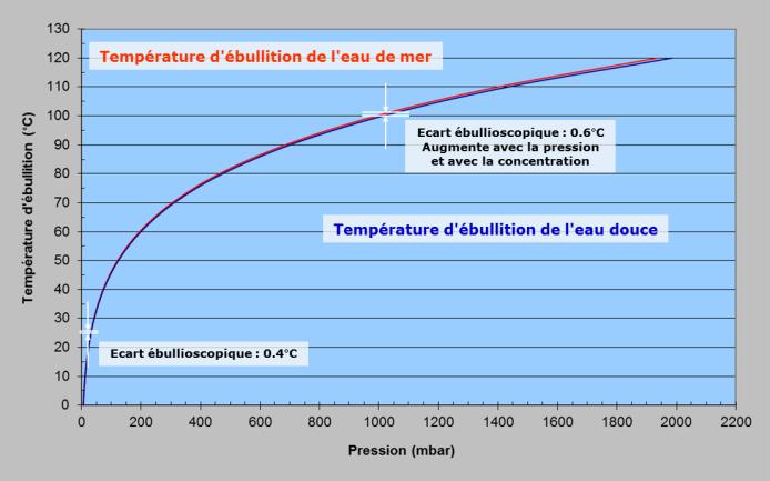Fig. 7 : Courbes Température-Pression de l'eau pure et de l'eau de mer - Source: Philippe Bandelier