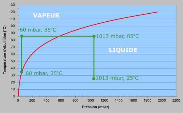 Fig. 8 : Courbe de saturation de l'eau de mer et cycle MSF
