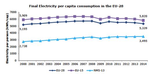 Fig. 10 : Consommation finale d'électricité par habitant - Source: Eurostat