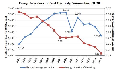 Fig. 11 : Consommation par habitant et Intensité électrique finale de UE-28 - Source : Eurostat
