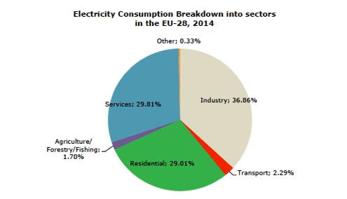 Fig. 12 : Consommation finale d'électricité par secteur de UE-28 - Source : Eurostat