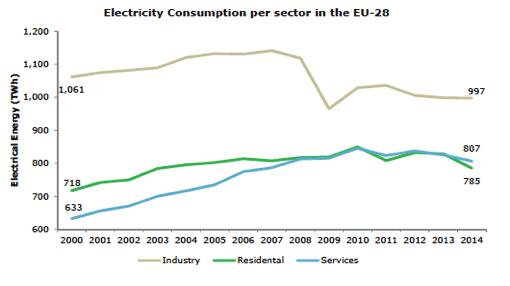 Fig. 13 : Evolution de la consommation finale d'électricité par secteur – Source : Eurostat