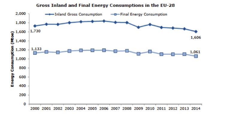 Fig. 14 : Consommation énergétique finale et consommation brute d'énergie primaire- Source: Eurostat