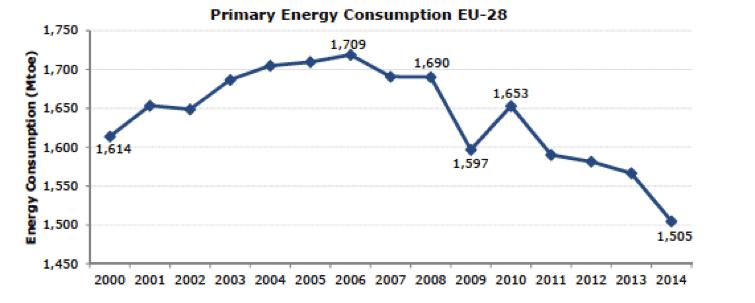 Fig. 15 : Evolution de la consommation énergétique primaire de UE-28 - Source : Eurostat