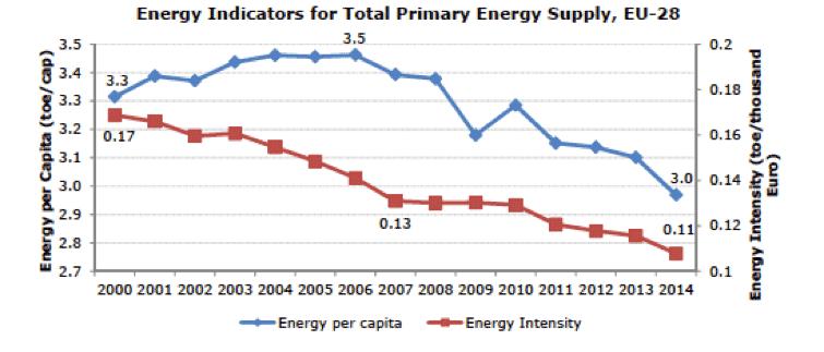 Fig. 16 : Consommation énergétique primaire et intensité énergétique primaire- Source : Eurostat