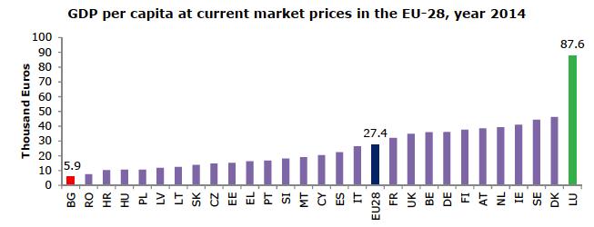 Figure 17 : Les produits intérieurs bruts par habitant en 2014 dans l'Union européenne