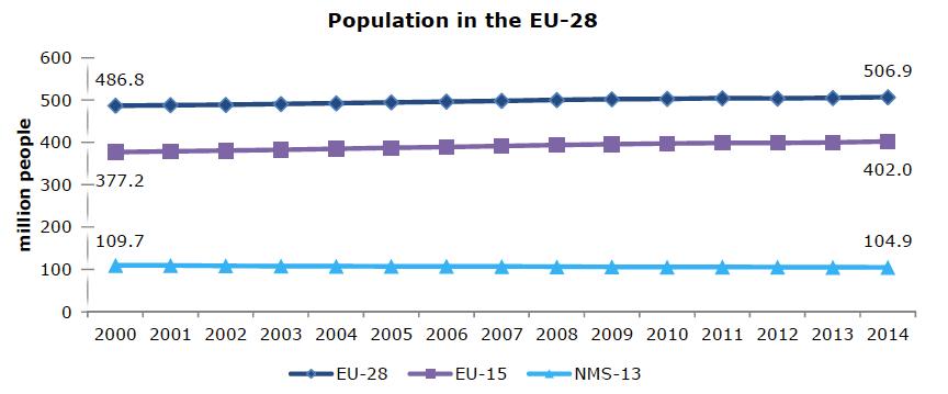 Fig. 1 : Population de l'Union européenne (UE) - Source: Eurostat