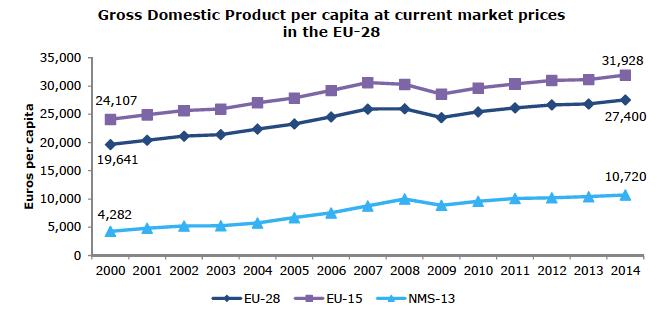 Fig. 2 : Produit intérieur brut par habitant de l'UE (en euros constants de 2000) - Source: Eurostat