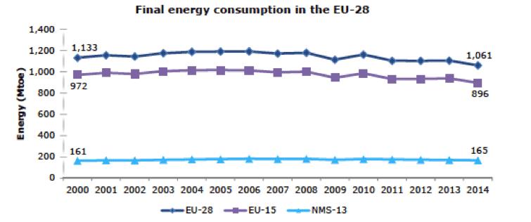 Fig. 3 : Evolution de la consommation énergétique finale de UE (en Mtep) - Source: Eurostat