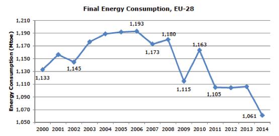 Fig. 4 : Evolution de la consommation énergétique finale de UE-28 - Source: Eurostat
