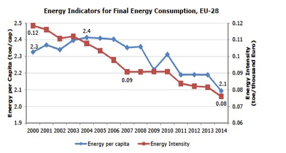 Fig. 5 : Evolution de la consommation énergétique finale par habitant et de l'intensité énergétique finale - Source: Eurostat