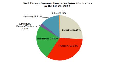 Fig. 6 : Consommation énergétique finale par secteur de UE-28, en 2014 (Total : 1061 Mtep) - Source: Eurostat