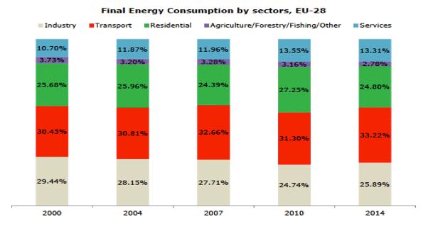 Fig. 7 : Evolution de la structure par secteur de la consommation énergétique finale - Source: Eurostat