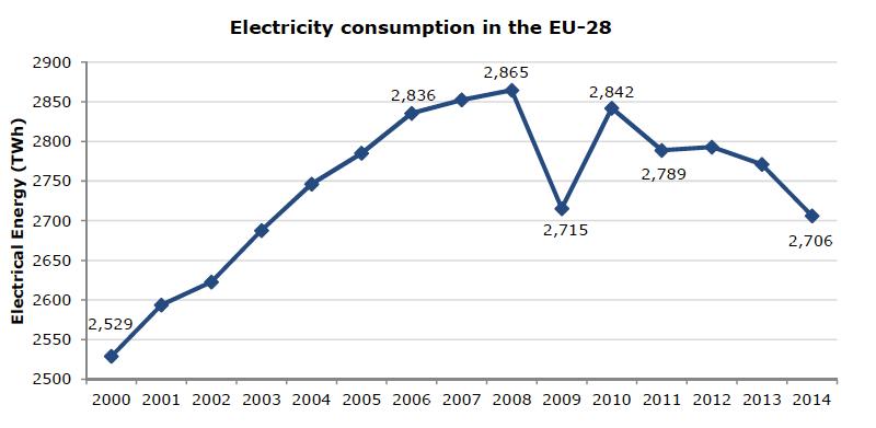 Fig. 9 : La consommation totale d'électricité dans UE-28 - Source: Eurostat