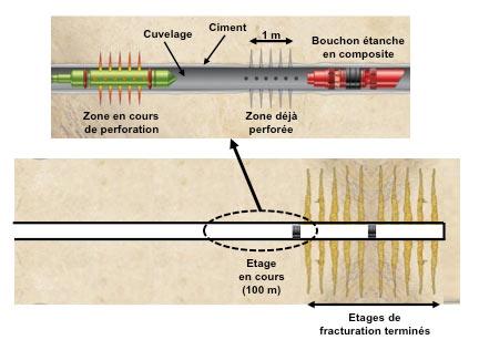 Fig. 6 : Opération de perforation après bouchage du trou par un packer (bouchon étanche) avant fracturation – Source : courtesy Philippe Charlez & Pascal Baylocq, Editions Technip.