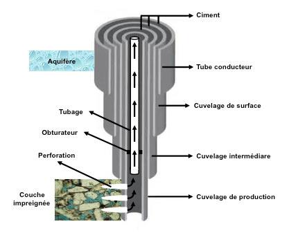 Fig. 9 : Schéma de la protection du puits et des aquifères par des cuvelages (tubages) de diamètre décroissant - Source : courtesy Philippe Charlez & Pascal Baylocq, Editions Technip