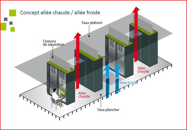 Fig. 10 : Une salle de containers – Source : Syntec Numérique (2011)