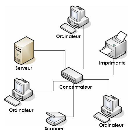 Fig. 1 : Exemple de réseau – Source: Image modifiée d'après https://commons.wikimedia.org/w/index.php?curid=12129809