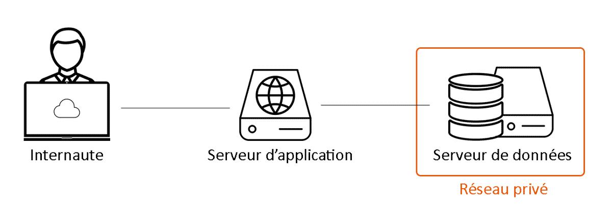 Fig. 5 : Une relation client-serveur à trois couches