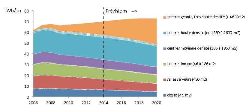 Fig. 8 : Consommation annuelle d'électricité des datacenters américains par taille d'équipement en TWh/an – Source : LBNL (2016, p.22)