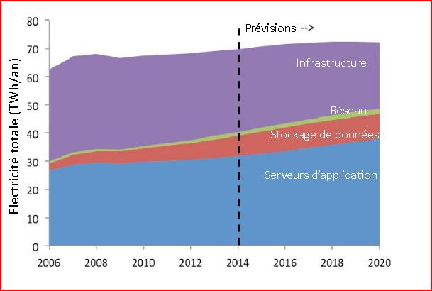 Fig. 9 : Structure de la consommation annuelle d'électricité des datacenters américains– Source : LBNL (2016, p25)