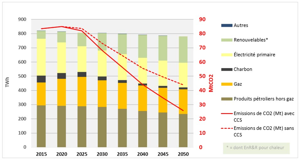 Fig. 3 : Consommation d'énergie et émissions de CO2 du secteur industrie