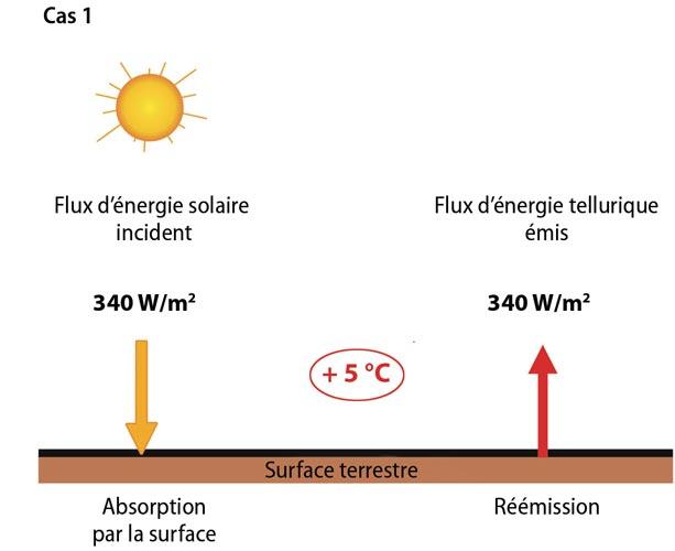 Fig. 10 : Equilibre énergétique à la surface de la Terre dans le Cas 1. La Terre n'a pas d'atmosphère et absorbe totalement le flux solaire incident. A l'équilibre, le flux d'énergie rayonné par la surface est égal au flux absorbé (340 W.m-2) et la température moyenne de la surface est de +5°C. Le rayonnement solaire (0,2-3 μm) est représenté en jaune, le rayonnement tellurique (3-70 μm), en rouge. - Source : « Climats - Passé, présent, futur », M-A. Mélières et C. Maréchal, Ed. Belin 2015 ; modifié.