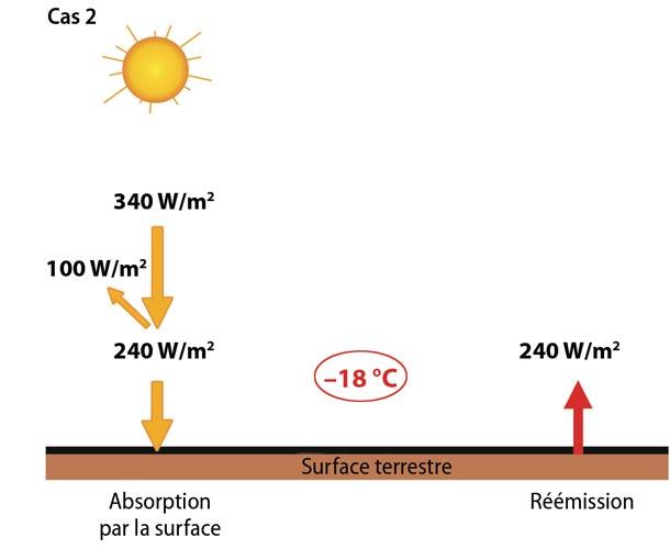 Fig. 11 : Equilibre énergétique à la surface de la Terre dans le Cas 2. La Terre n'a pas d'atmosphère et n'absorbe qu'une partie du flux solaire reçu (240 W.m-2), le reste étant réfléchi. La température d'équilibre est de -18°C. Le rayonnement solaire (0,2-3 μm) est représenté en jaune, le rayonnement tellurique (3-70 μm) en rouge. - Source : « Climats - Passé, présent, futur », M-A Mélières et C. Maréchal, Ed. Belin 2015 ; modifié.