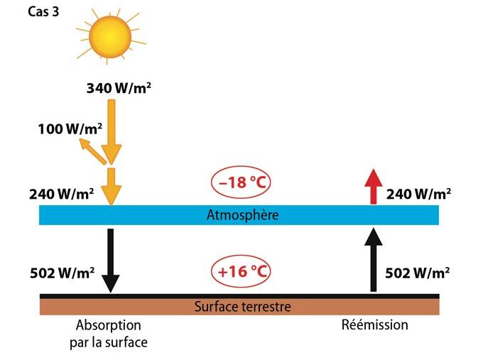 Fig. 12 : Equilibre énergétique à la surface de la Terre dans le Cas 3. La Terre possède une atmosphère et n'absorbe qu'une partie du flux solaire reçu, soit 240 W.m-2. Comme dans le Cas 2, la Terre atteint un équilibre où elle rayonne vers l'espace un flux de 240 W.m-2, sous forme de rayonnement infrarouge ; la température d'équilibre de la planète correspond à -18°C. Le transfert des différentes d'énergies (radiative, latente et sensible) à travers l'atmosphère aboutit à un équilibre où la surface de la Terre absorbe un flux total de 502 W.m-2 et perd la même quantité sous forme de flux de différentes natures. Parmi ces flux, le flux radiatif qui est fixé par la température d'équilibre de la surface, est de 398 W.m-2, correspondant à une température de +16°C. Le rayonnement solaire (0,2-3 µm) est représenté en jaune, le rayonnement tellurique (3-70 µm) en rouge. - Source : « Climats - Passé, présent, futur », M-A. Mélières et C. Maréchal, Ed. Belin 2015 ; modifié.