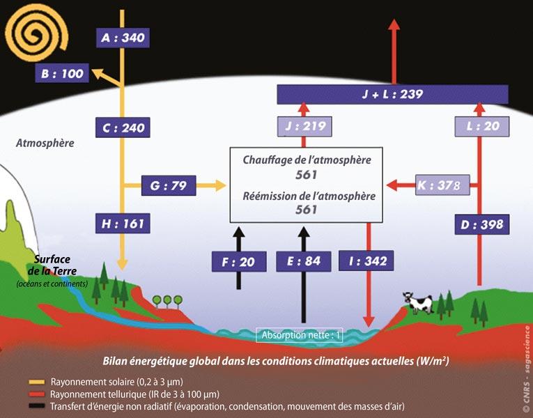 Fig. 13 : Bilan énergétique global à la surface de la Terre (continents, océans, atmosphère) dans les conditions climatiques actuelles. Le flux solaire incident absorbé par la planète est quasiment équilibrée par le flux infrarouge émis par la planète. Par simplification graphique, la réflexion du rayonnement solaire, qui se fait à la fois lors de la traversée de l'atmosphère et au niveau de la surface, a été tracée au-dessus de l'atmosphère. Dans les cases bleu foncé, les valeurs proviennent du bilan d'énergie publié dans le rapport IPCC 2014. Dans les cases bleu clair, les valeurs ont été estimées par Mélières et Maréchal à partir du flux tellurique directement transmis au travers de l'atmosphère (terme L,20 W.m-2, Costa & Shine 2012). Le bilan n'est actuellement pas équilibré car l'océan accumule près d'1 W.m2, un flux qui ne contribue pas au réchauffement de la surface mais pénètre dans les profondeurs des masses d'eau. - Source : « Climats - Passé, présents, futur », M-A Mélières et C. Maréchal, Ed.