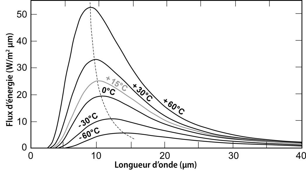 Fig. 3 : Flux d'énergie rayonné par le corps noir en fonction de la longueur d'onde, à différentes températures, de 213 K (-60°C) à 333 K (+60°C). Le domaine spectral d'émission s'étend dans la région infrarouge (3-100 μm). Lorsque la température augmente, le maximum d'émission augmente en intensité et se décale vers les courtes longueurs d'onde.