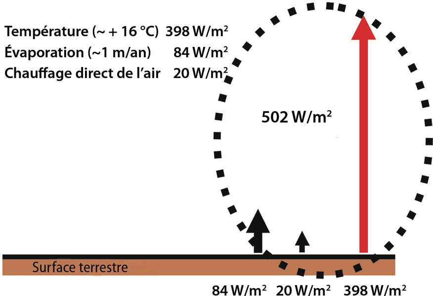 Fig. 6 : Coût énergétique des trois postes du climat. Le maintien du climat moyen actuel nécessite de disposer en permanence de 502 W.m-2 en moyenne à la surface de la Terre. Ce flux d'énergie est utilisé pour (i) le maintien de la température moyenne de surface (+ 16 °C), (ii) le maintien du cycle de l'eau (évaporation d'un mètre d'eau par an), et (iii) le chauffage des masses d'air par conduction à partir de la surface, responsable des mouvements ascendants de l'air (vents). - Source : « Climats - Passé, présent, futur », M-A. Mélières et C. Maréchal, Ed. Belin 2015 ; modifié.