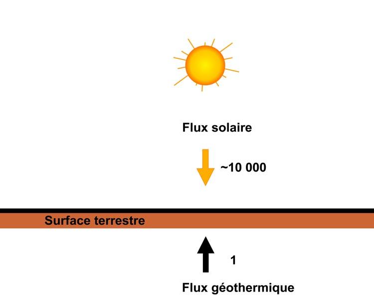 Fig. 7 : Le flux d'énergie solaire arrivant sur Terre est près de 10 000 fois supérieur au flux géothermique (flux de chaleur provenant de l'intérieur de la planète). Alors que le flux d'énergie solaire est d'en moyenne 340 W.m-2, le flux géothermique est de l'ordre de 50 mW.m-2 sous les océans et de 10 mW.m-2 sous les continents.