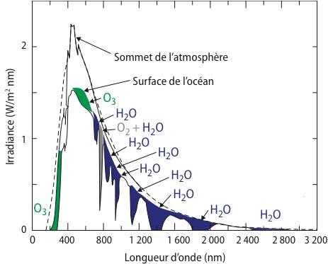 Fig. 9 : Flux du rayonnement solaire incident en fonction de la longueur d'onde, reçu au sommet de l'atmosphère puis au niveau de l'océan, exprimé en W.m-2.nm-1 (traits noir). L'écart entre ces deux courbes est dû à la réflexion du rayonnement solaire par l'atmosphère (principalement due la diffusion par l'air et à la réflexion par les nuages) et à l'absorption par certains composés. L'atmosphère laisse passer la plus grande partie de ce rayonnement qui est centré sur 0,5 μm. Seuls la vapeur d'eau (bleu) et l'ozone (vert) l'absorbent de façon non négligeable. En pointillé est indiqué le flux rayonné par le corps noir à la température de 5900 K, une température proche de celle de la surface du Soleil.