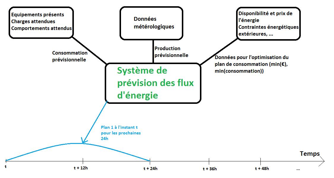 Fig. 8 : Plan initial du système d'optimisation de VestaSystem