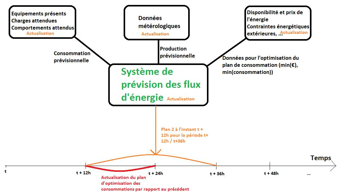 Fig. 9 : Evolution du plan du système d'optimisation de VestaSystem par l'actualisation biquotidienne des données