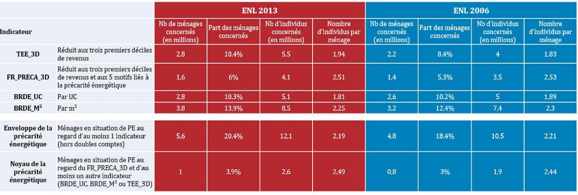 Fig. 2 : Comparatif des résultats des ENL de 2013 et 2006 - Source : ENL 2013, étude CSTB/ADEME 2016