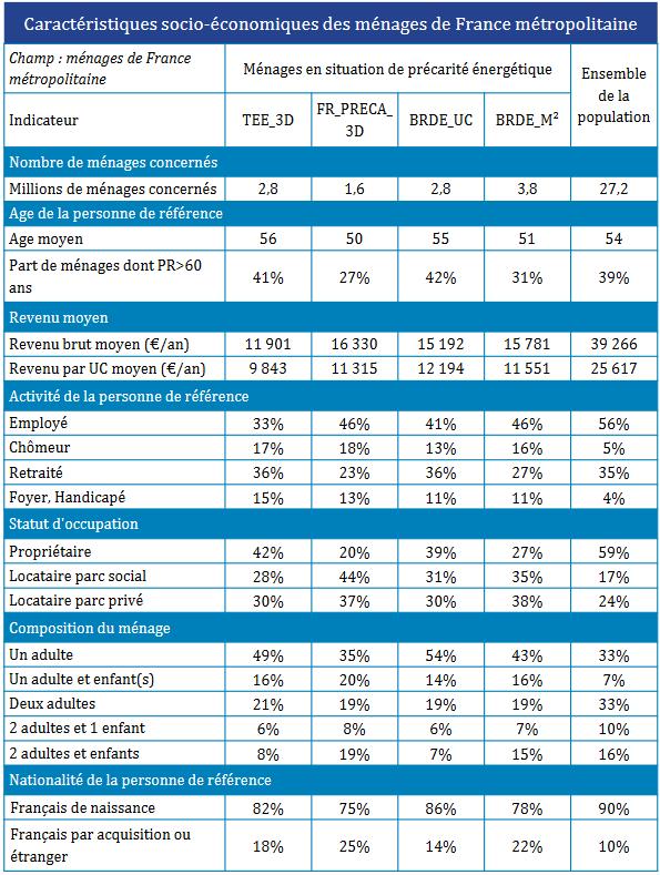 Fig. 3 : Caractéristique socio-économique des ménages en France métropolitaine - Source : ENL 2013, étude CSTB/ADEME 2016