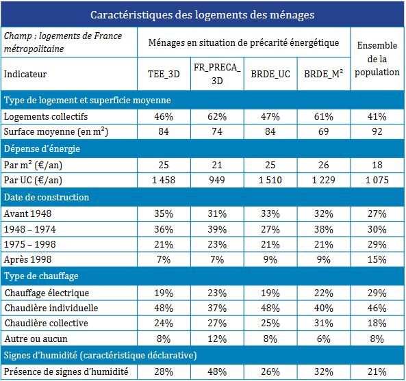 Fig. 4 : Caractéristique des logements des ménages - Source : ENL 2013, étude CSTB/ADEME 2016