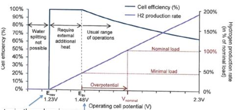 Fig. 3 : Caractéristiques théoriques de l'électrolyse en fonction de la tension de cellule. En ordonnée à gauche le rendement de la cellule, à droite le taux de production d'hydrogène par rapport à un niveau nominal donné –Source : Cours « production par Electrolyse » de l'université de Montpellier, disponible en ligne.