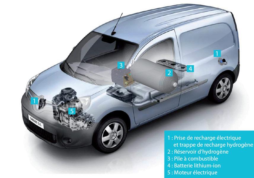 Fig. 4 : Les organes principaux d'un Kangoo ZE-H2, modèle de véhicule électrique équipé d'un prolongateur d'autonomie en montage série (l'hydrogène sert à recharger la batterie –Source : Symbio.