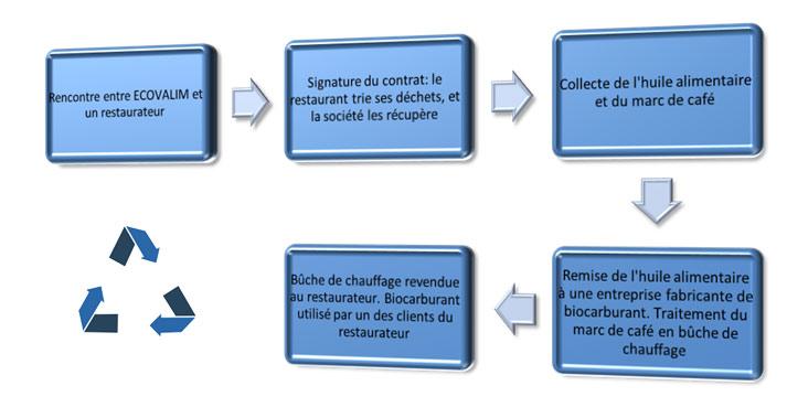 Fig. 11 : Exemple mettant en œuvre la logistique de l'entreprise